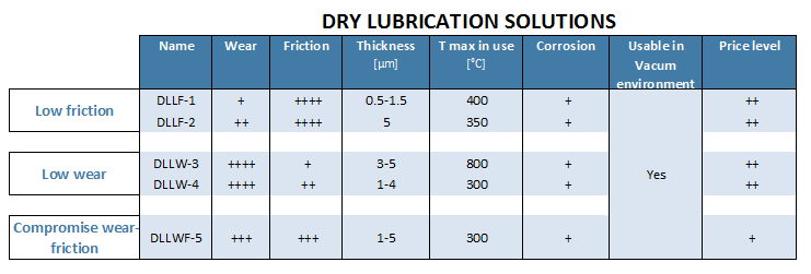 dry lubrication solutions for bearings