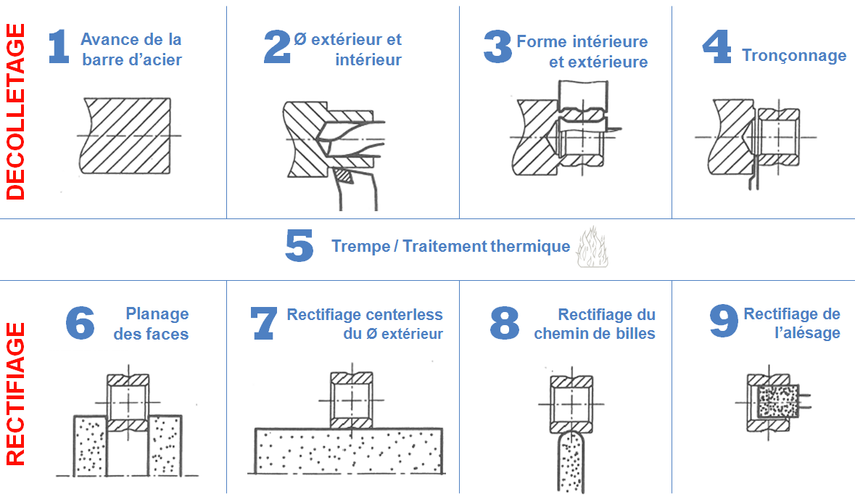 etapes de fabrication d 39 un roulement billes jesa. Black Bedroom Furniture Sets. Home Design Ideas